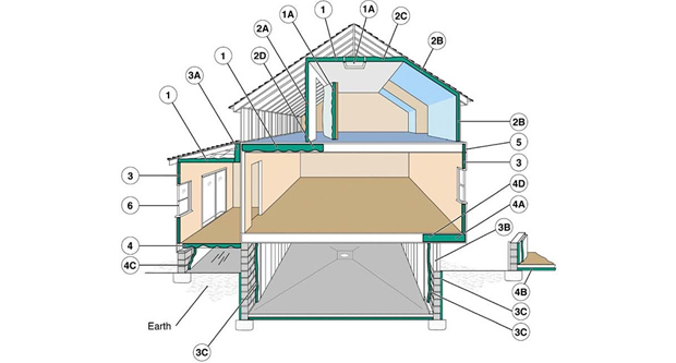 Insulate All the Exterior Ceilings and Walls